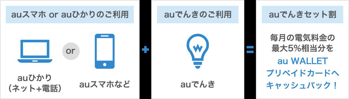 auスマホ or auひかりのご利用+auでんきのご利用=auでんきセット割(毎月の電気料金の 最大5%相当分をau WALLET プリペイドカードへ キャッシュバック!)