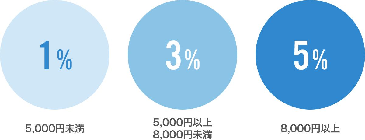 5,000円未満=1%、5,000円以上 8,000円未満=3%、8,000円以上=5%