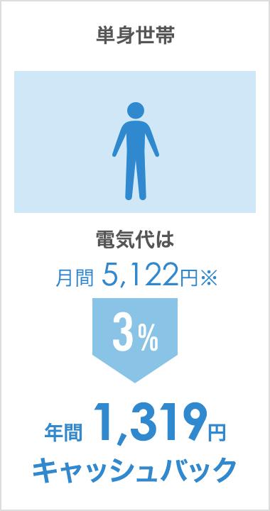 単身世帯(電気代は月間 5,122円):年間 1,319円キャッシュバック