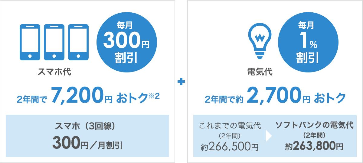 スマホ代2年間で7,200円おトク + 電気代2年間で約2,700円おトク