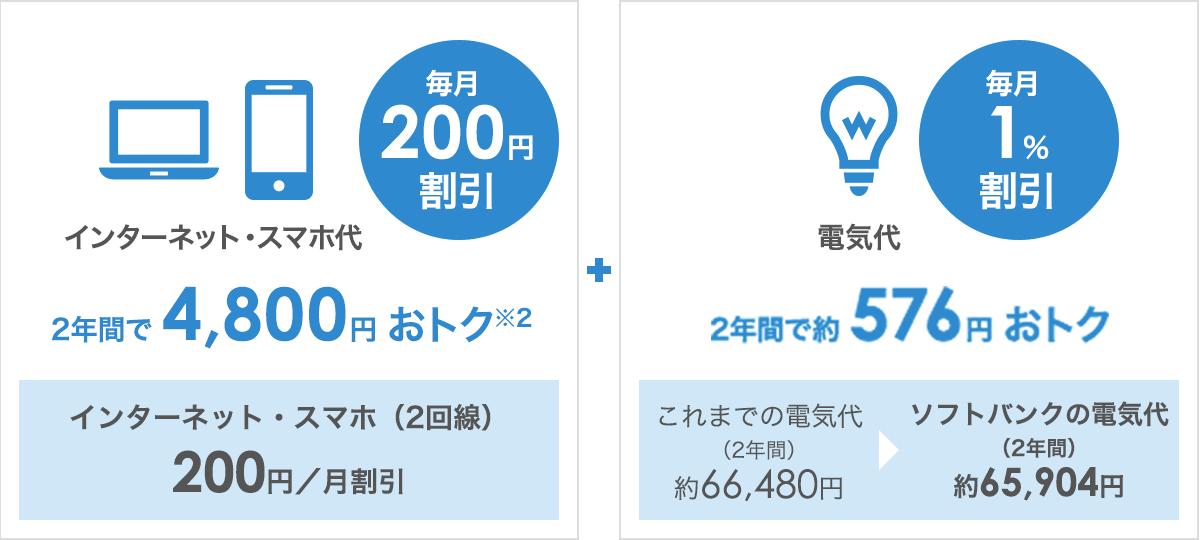 インターネット・スマホ代2年間で4,800円おトク + 電気代2年間で約576円おトク